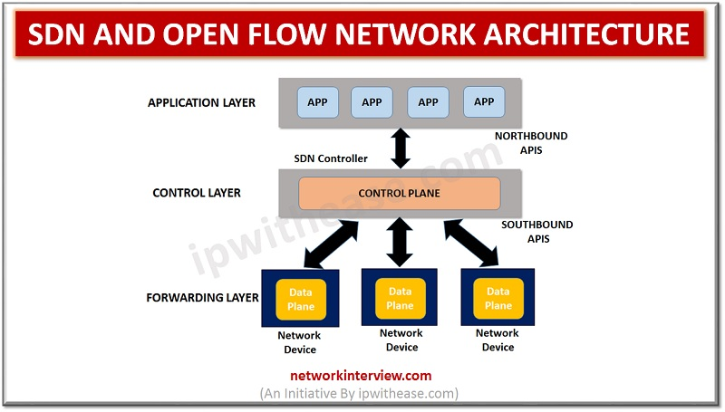 SDN and Open Flow Network Architecture
