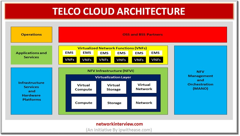 TELCO CLOUD ARCHITECTURE