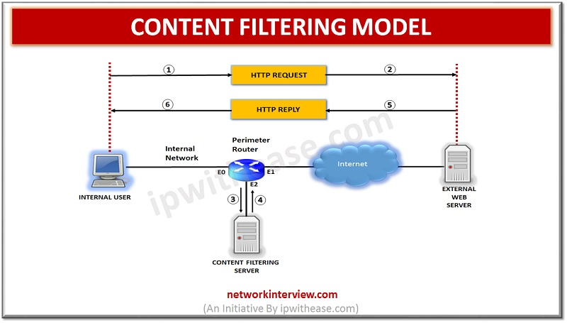 content filtering model