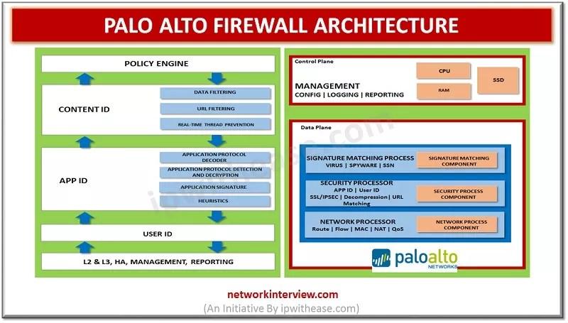 PALO ALTO FIREWALL ARCHITECTURE DP