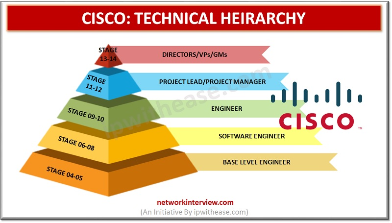 CISCO JOB ROLES