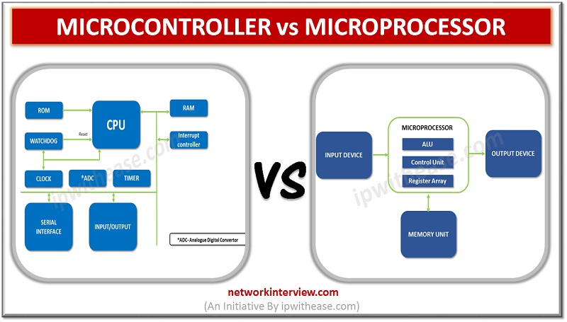 microcontroller vs microprocessor dp