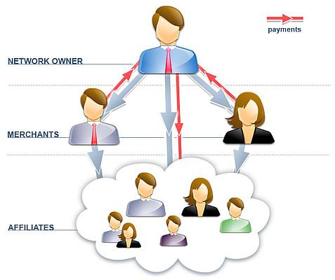 Affiliazione Network Marketing