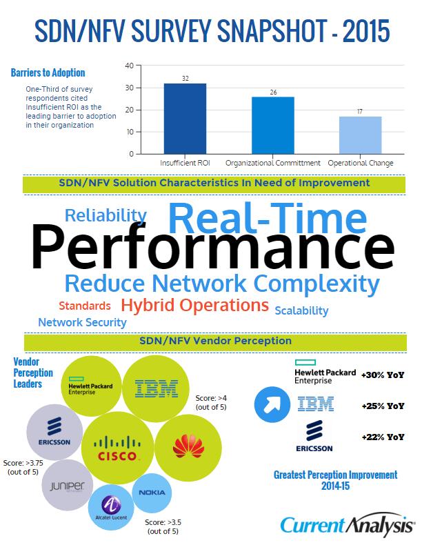 SDN 2015 Infographic v3
