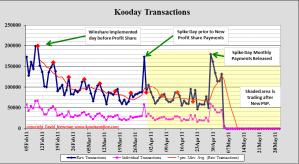 Kooday transactions