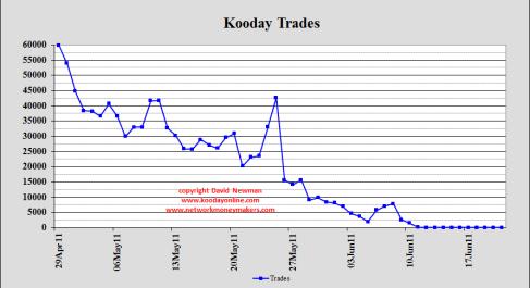 Kooday Trades