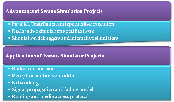 Application-of-Swans-simulation-Projects