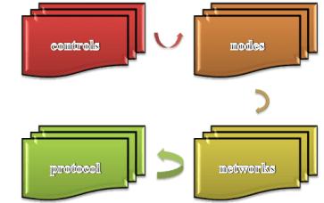 Components-of-Peersim-Simulator-Projects