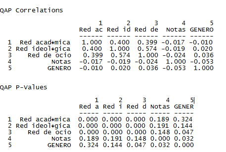 QAP Correlation UCINET 2