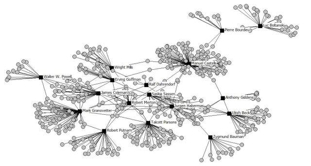 Red social de los grandes sociólogos contemporáneos