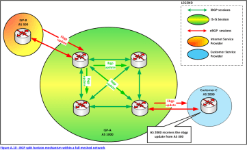 Figure A.10 : BGP split horizon mechanism within a full meshed network