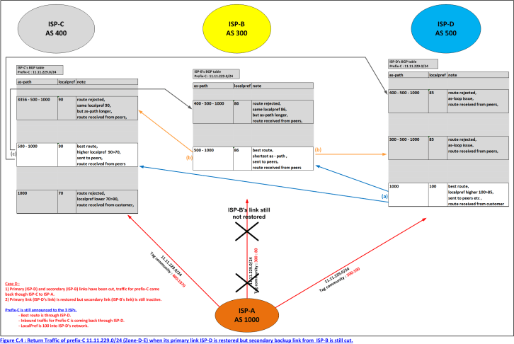 Figure C.4 : Return Traffic of prefix-C 11.11.229.0/24 (Zone-D-E) when its primary link ISP-D is restored but secondary backup link from ISP-B is still cut.