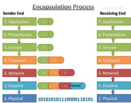 Data Encapsulation & De-encapsulation in the OSI Model 3