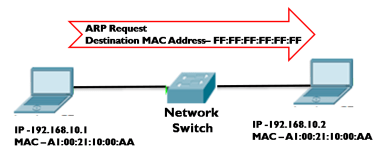 Address Resolution Protocol (ARP) 2