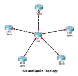 What is a Network Topology 6