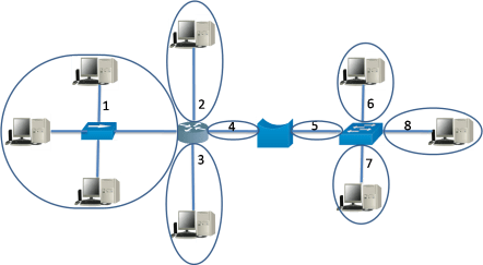 Collision and Broadcast Domains 2