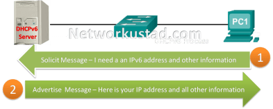 Router Advertisement