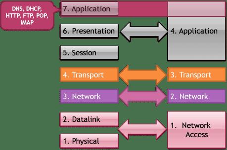 Application Layer 4