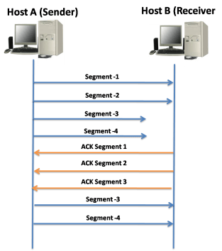 TCP Reliability and Flow Control 12