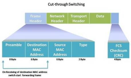 Data Frames Forwarding and Switching Method 10