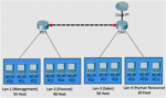 Fixed-Length Subnet Masking (FLSM) Exclusive Explanation