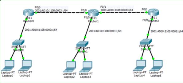 IPv6 Route Next-Hop