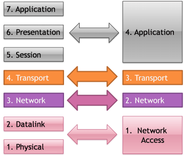 Application Layer 3