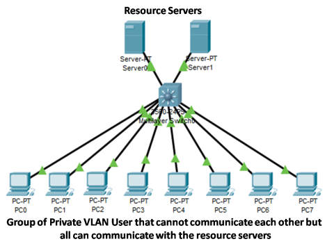 What is VLAN Attacks - Brief Explanation 8