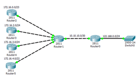 Routing Information Protocol