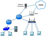 Redundancy and Traffic Management in a Small Network