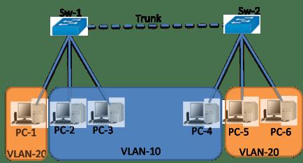 vlan trunk 802.1Q