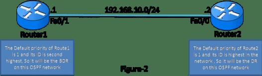 OSPF Operation 5