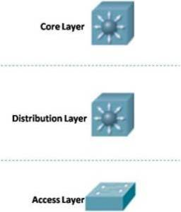 Cisco Borderless Network 3