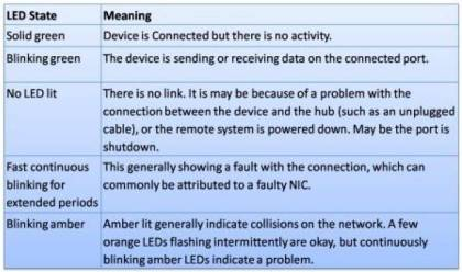 Status LEDs of Ethernet and Network Devices 4