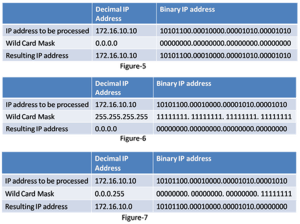 What is Wildcard Masking – ACL 9
