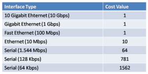Introduction to OSPF Metric and Reference Bandwidth 4