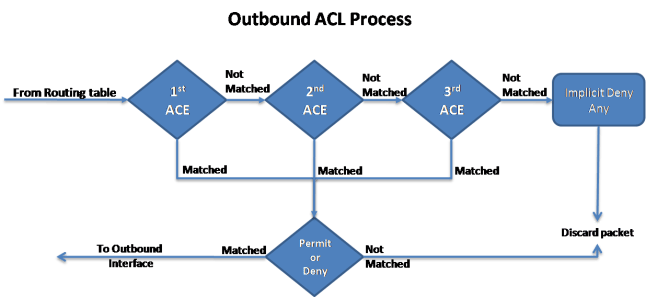 Inbound and Outbound ACL Logic 4