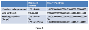 What is Wildcard Masking – ACL 10