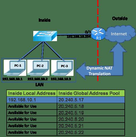 Types of NAT Translation 4