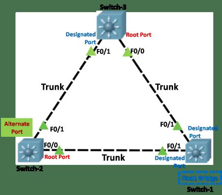 Bridge ID configuration