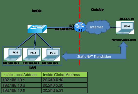 Types of NAT Translation 3