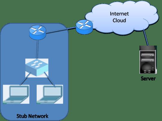 Network Address Translation (NAT) 6
