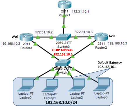 Gateway Load Balancing Protocol