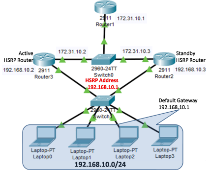 Hot Standby Router Protocol (HSRP) Configuration 5
