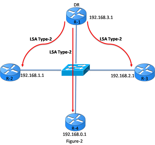 OSPF LSA Types - Exclusive Explanation 16