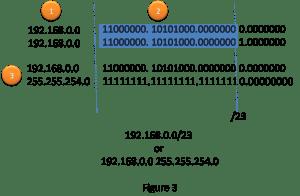 Interarea Route Summarization