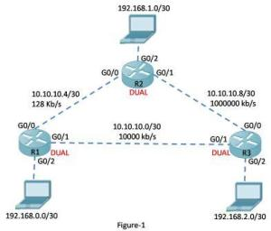 EIGRP Bandwidth