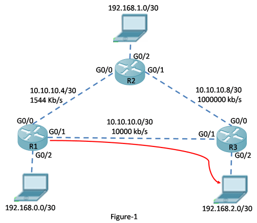 How to Calculate EIGRP Metric 7