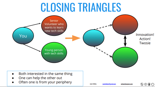 closing triangles