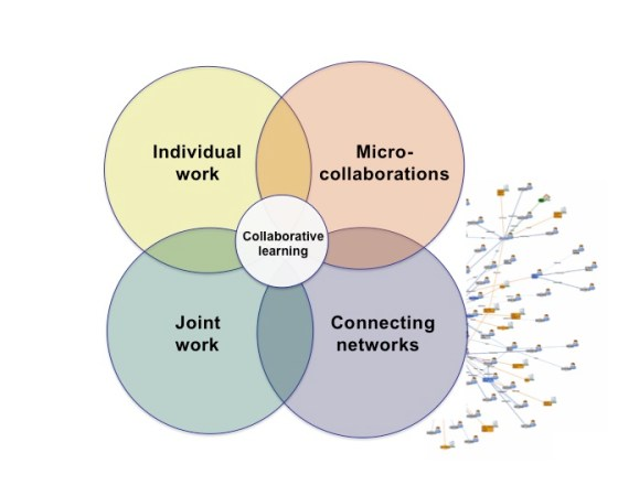 Expanding the Benefits of Networked Work
